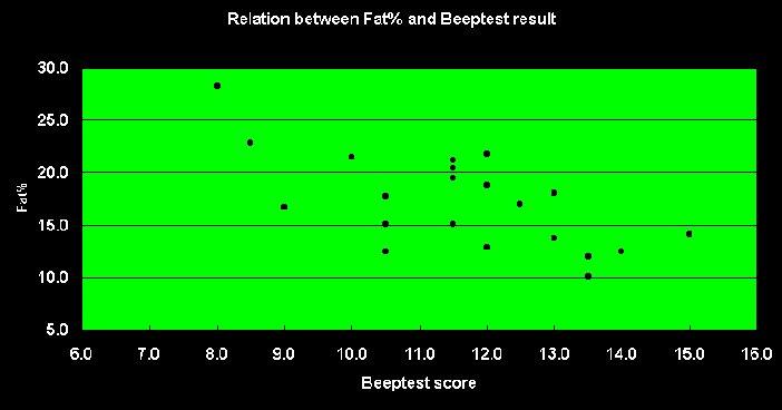 bleeptest scores